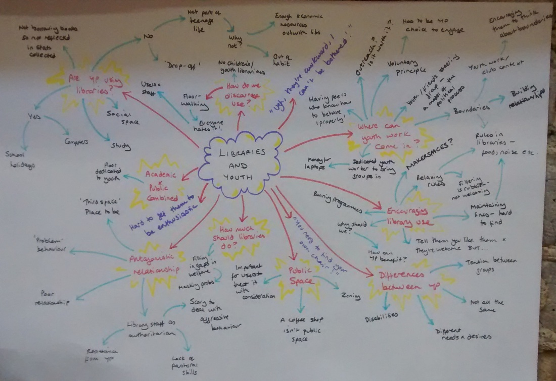 libraries and youth mindmap